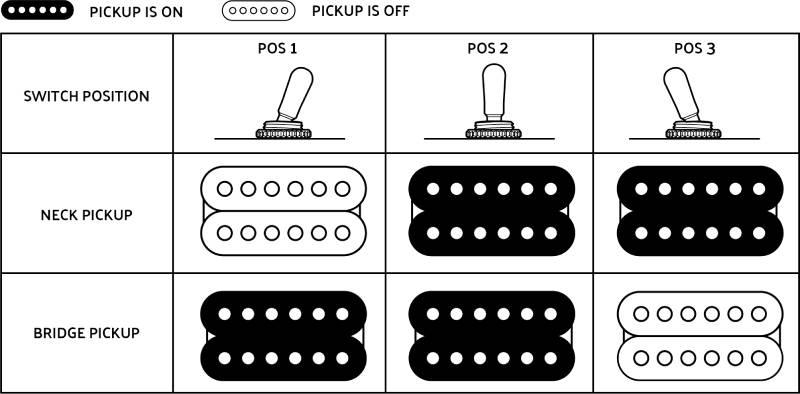 bo phan dien tu guitar dien jackson series king v js32 black with white bevels