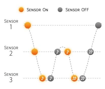 cong nghe ba cam bien Triple sensor